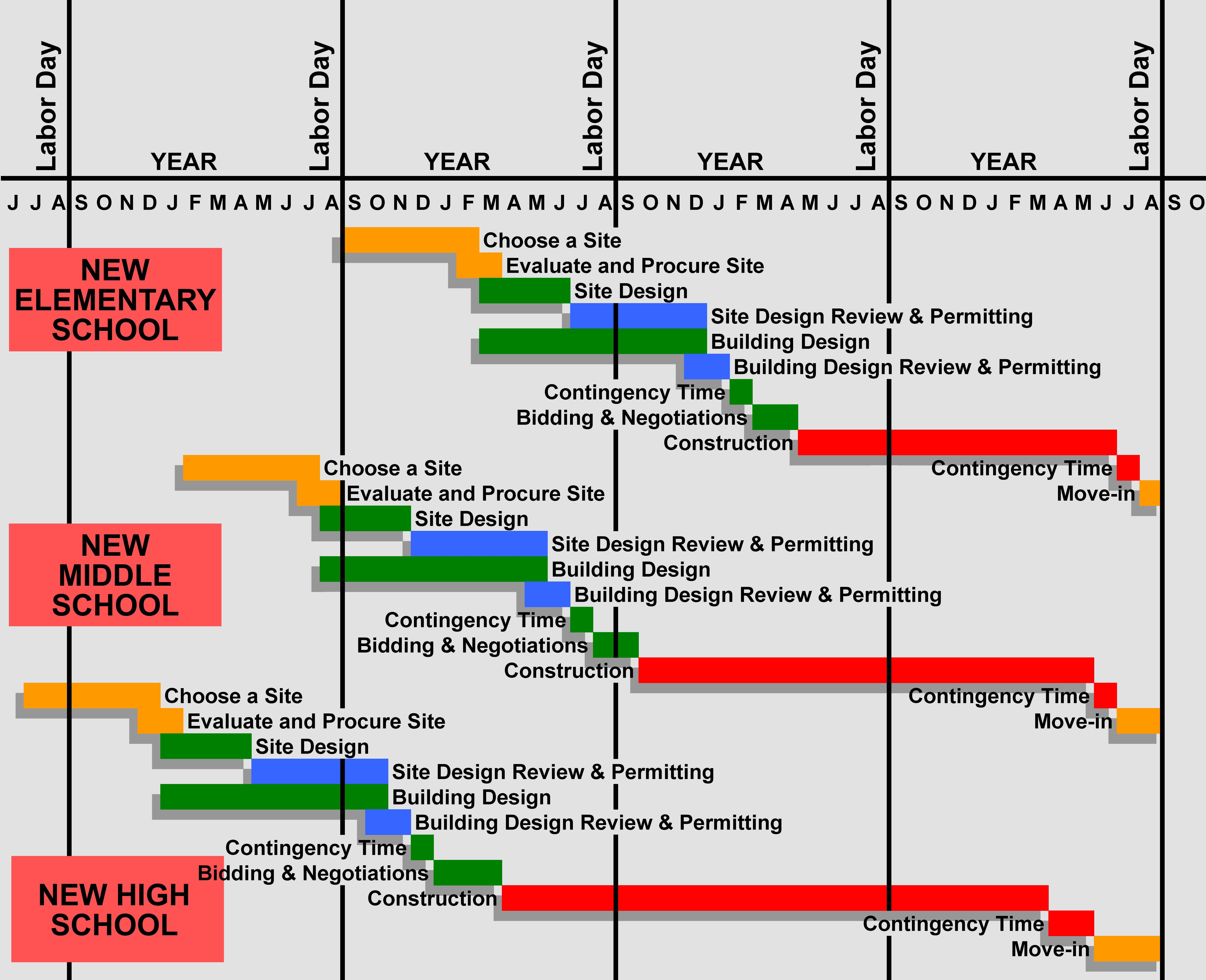 Building a new school plan early and maintain focus to for New house construction schedule